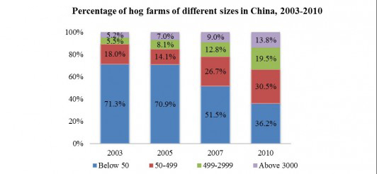 Percentage-of-hog-farms-of-