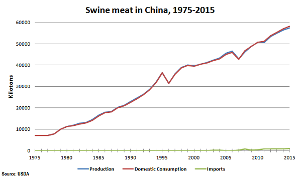 Swine_trends in China