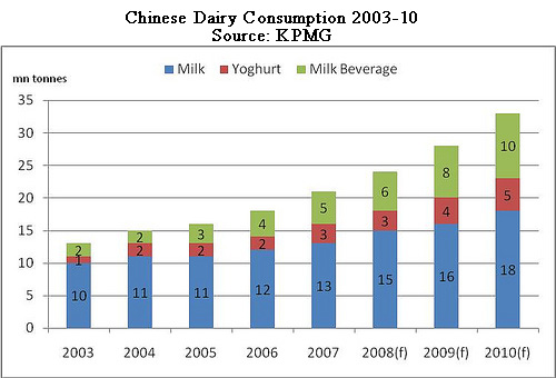 china dairy market