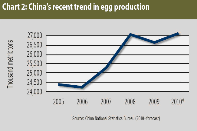china's recent trend in egg production