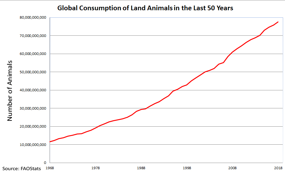 Global_Consumption_of_Land_Animals