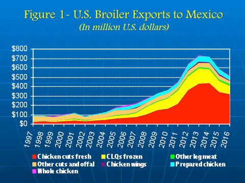 US Chicken exports to Mexico