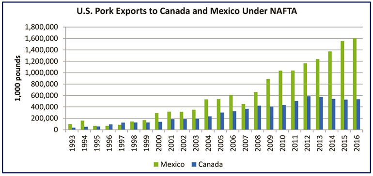 US pigs exports to canada and mexico